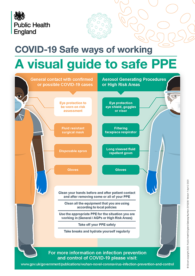 Personal Protective Equipment (PPE) COVID-19 guidance for ...