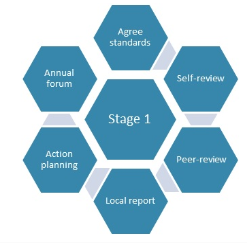 A diagram showing the forensic review process