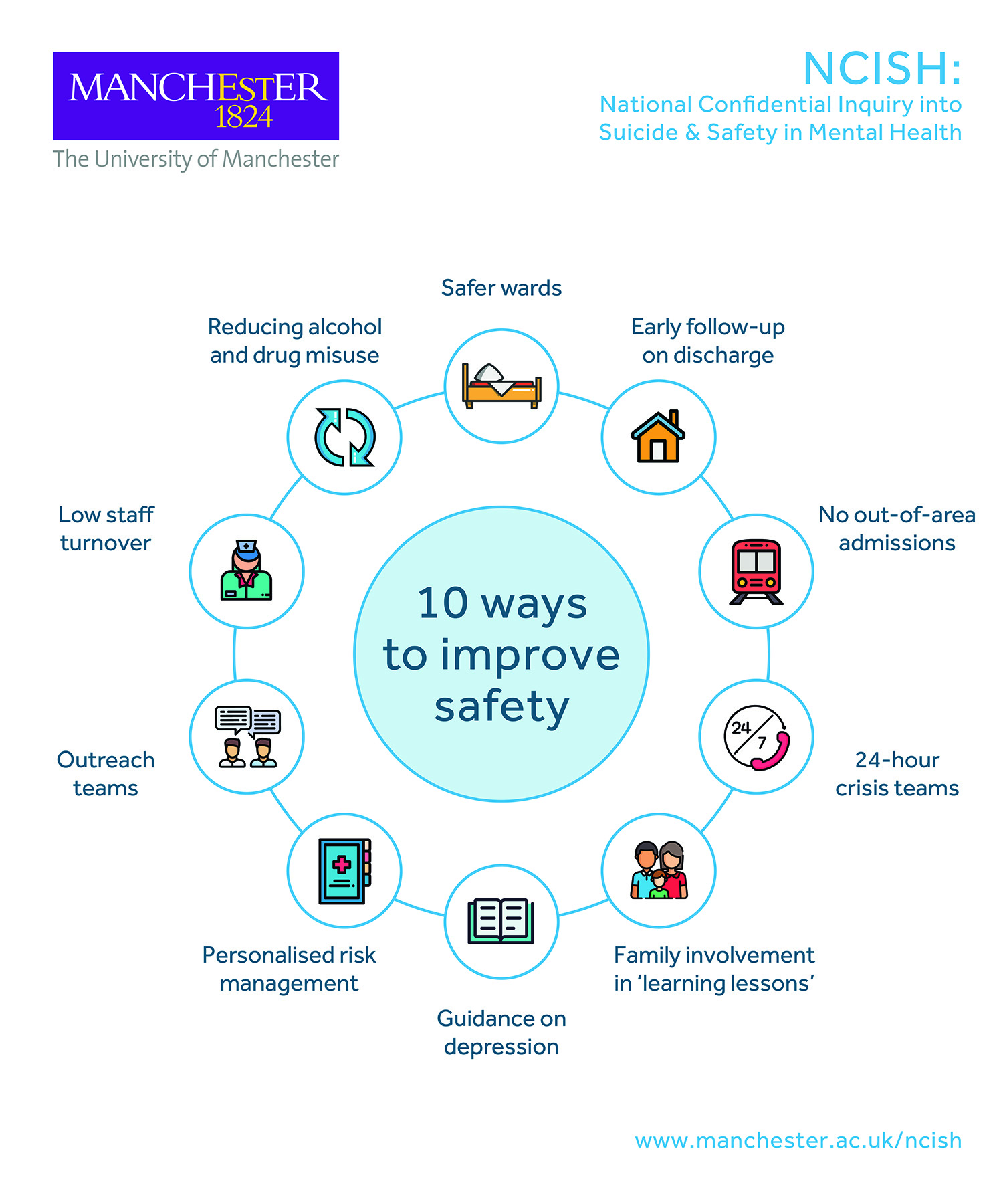 NCISH infographic: 10 key elements for safer care for patients