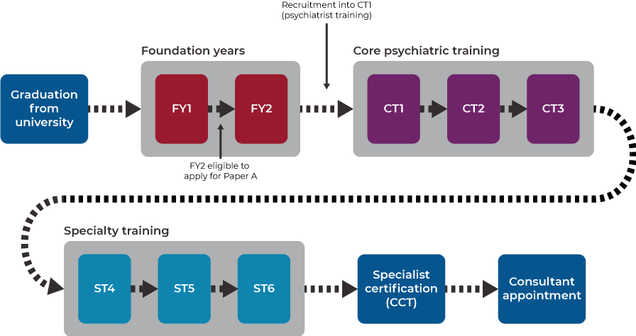 A trainees journey to becoming a consultant psychiatrist